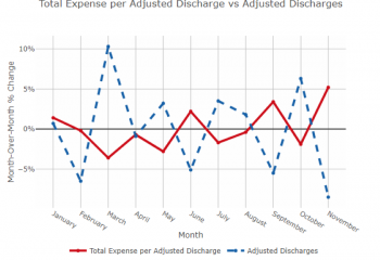 Total Expense vs Adjusted Hospital Discharges in December 2019