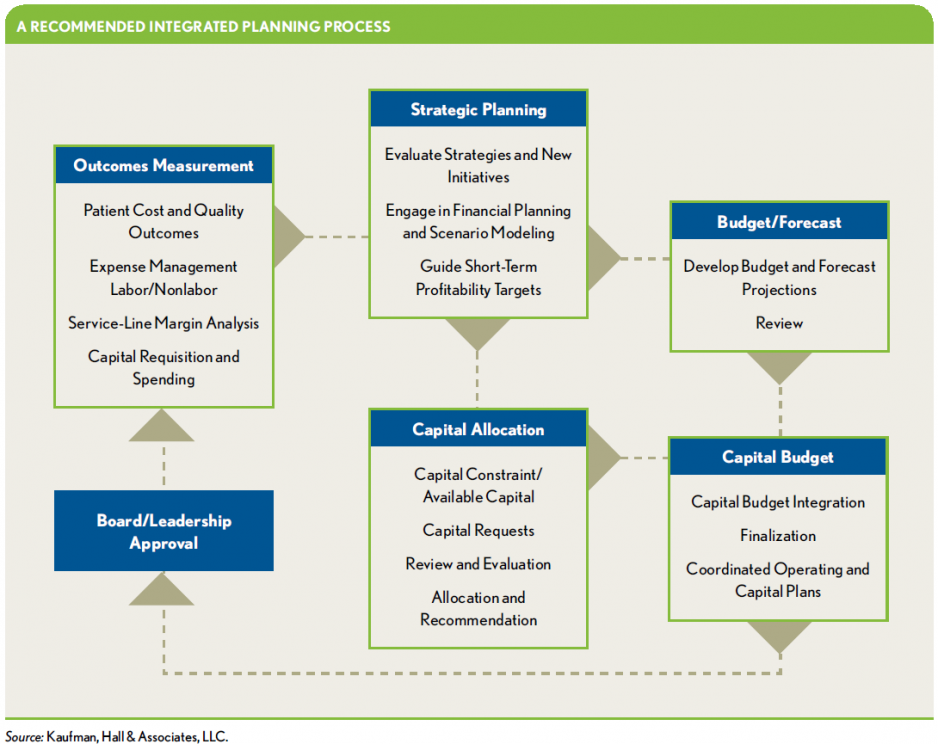 4-Strategies-to-Unlock-Performance-Management-Constraints_Integrated-Planning-Process