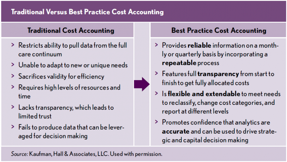 Cost-Accounting_Bridging-the-Gap-Between-Where-You-are-and-Where-You-Should-Be_Best-Practice-Cost-Accounting