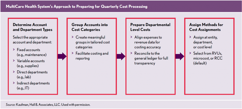 Cost-Accounting_Bridging-the-Gap-Between-Where-You-are-and-Where-You-Should-Be_Quarterly-Cost-Processing