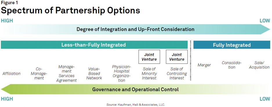 Creative-Approaches-to-Physician-Group-Partnerships_Spectrum-of-Partnership-Options