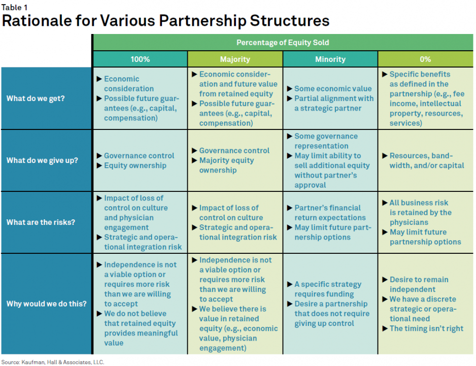 Creative-Approaches-to-Physician-Group-Partnerships_Various-Partnership-Structures