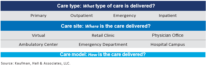 Delivery-System-Moves-Front-and-Center_Care-Type.Site.Model_KaufmanHall