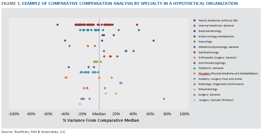 Four-Strategies-to-Optimize-Investment-in-Your-Employed-Physician-Network_Comparative-Compensation-Analysis_KaufmanHall