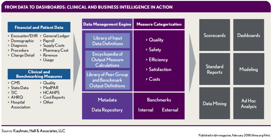 From-Disparate-Data-to-Informed-Strategies_From-data-to-dashboards
