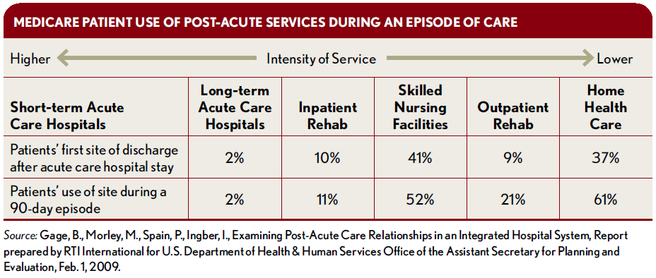 Optimizing-a-Health-Systems-Post-Acute-Care_Medicare-Patient-Use
