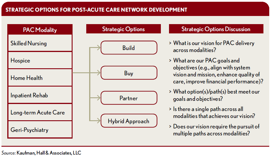 Optimizing-a-Health-Systems-Post-Acute-Care_Strategic-Options