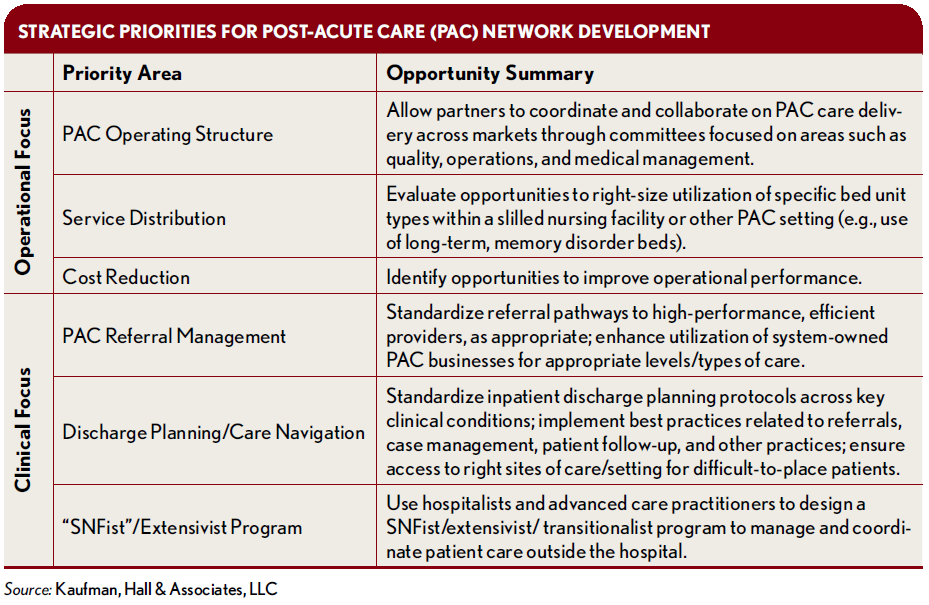 Optimizing-a-Health-Systems-Post-Acute-Care_Strategic-Priorities