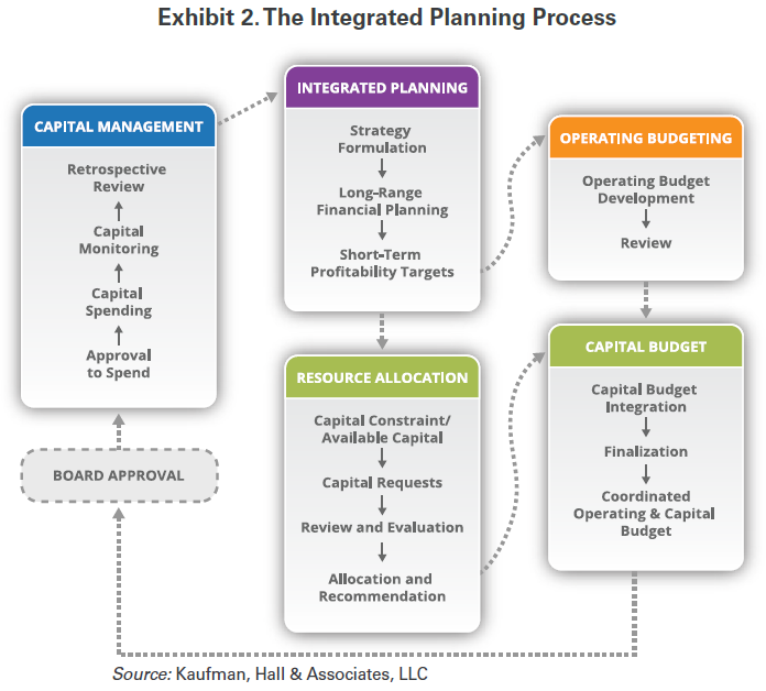 exhibit2_the-integrated-planning-process