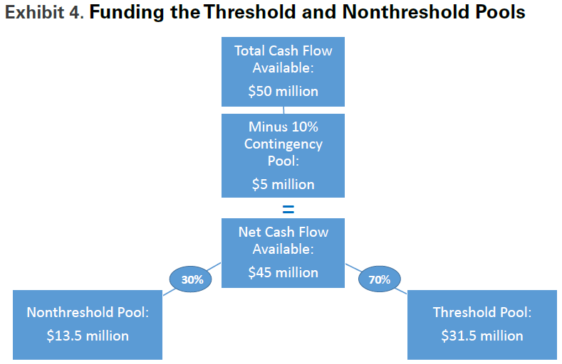 exhibit4_funding-the-threshold-and-nonthreshold-pools