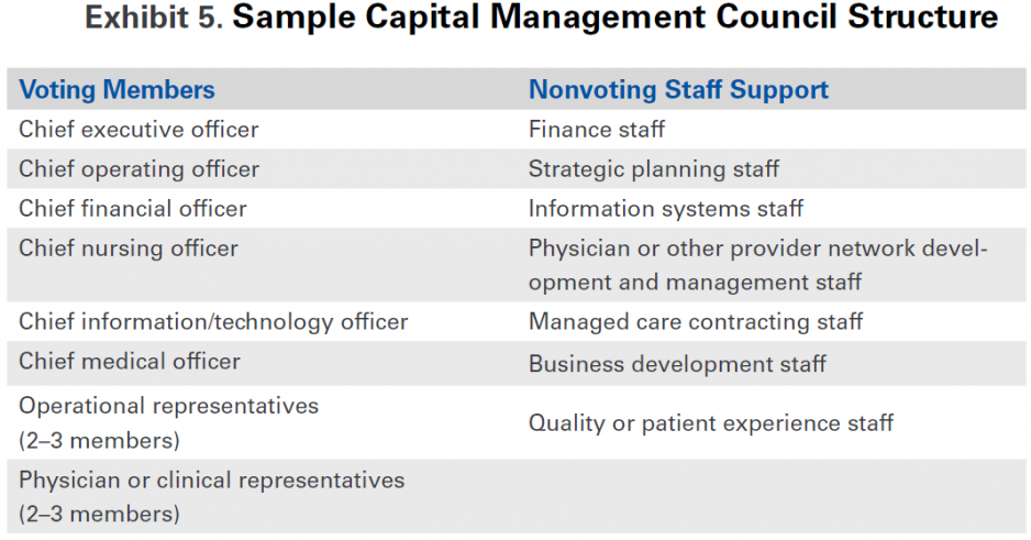 exhibit5_sample-capital-management-council-structure