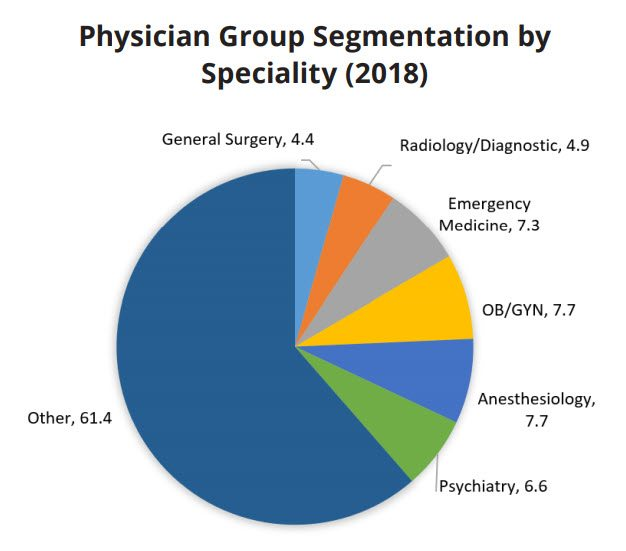physician group segmentation by specialty 2018