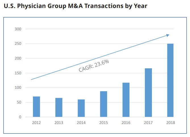 us physician group merger acquisition transactions by year