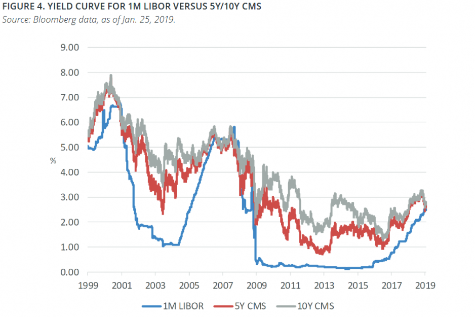 yield-curve-for-libor