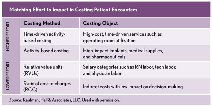 activity-based_costing_when_to_walk_and_when_to_run