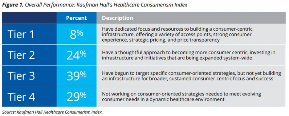 healthcare consumerism index overall performance