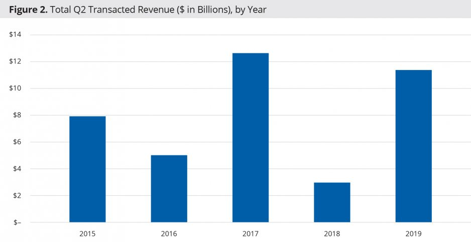 Figure 2:Total Q2 Transacted Revenue ($ in Billions), by Year