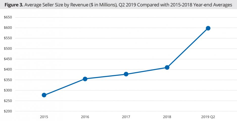 Figure 3: Average Seller Size by Revenue ($ in Millions), Q2 2019 Compared with 2015-2018 Year-End Averages