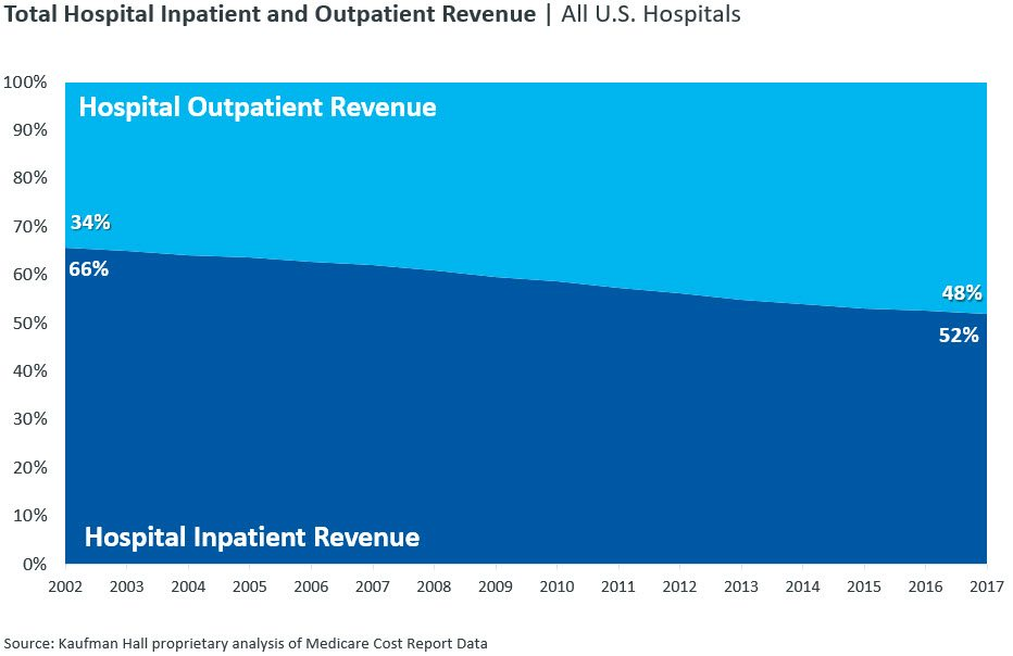 Total Hospital Inpatient and Outpatient Revenue All US Hospitals