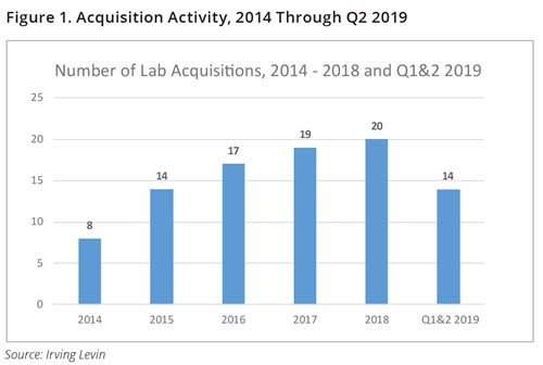 Acquisition Activity, 2014 Through Q2 2019