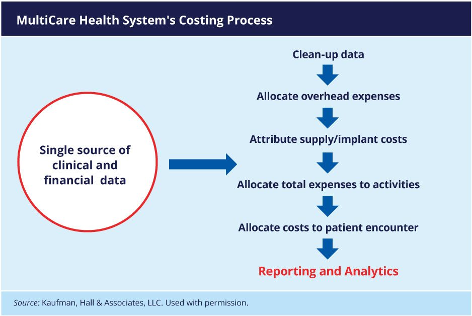 MultiCare Health System's Costing Process