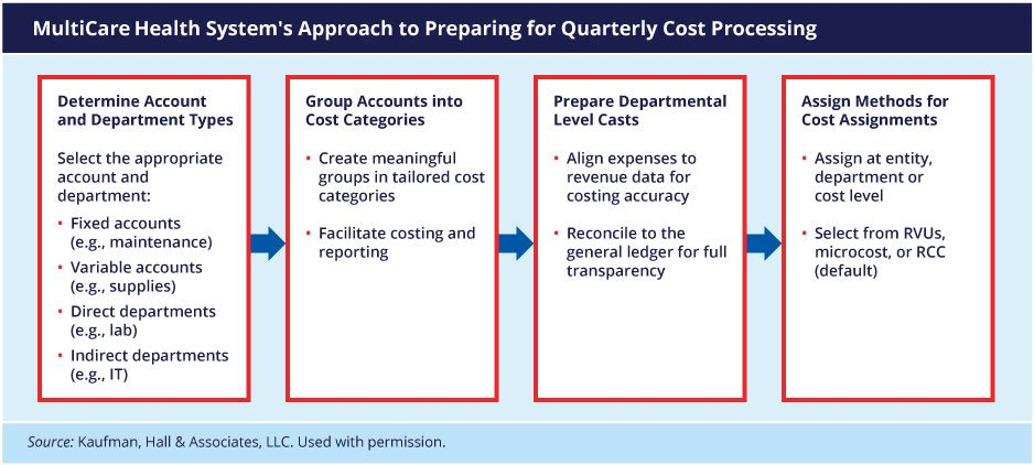 Quarterly cost processing