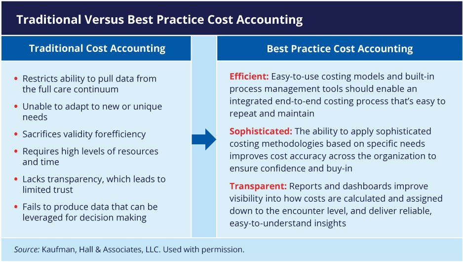 Traditional vs. Best Practice Cost Accounting