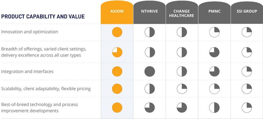 Axiom Contract Management comparison chart