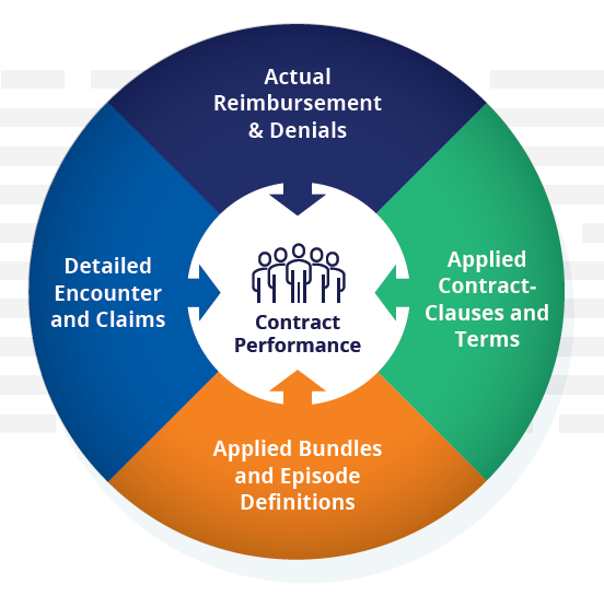 Contract performance factors