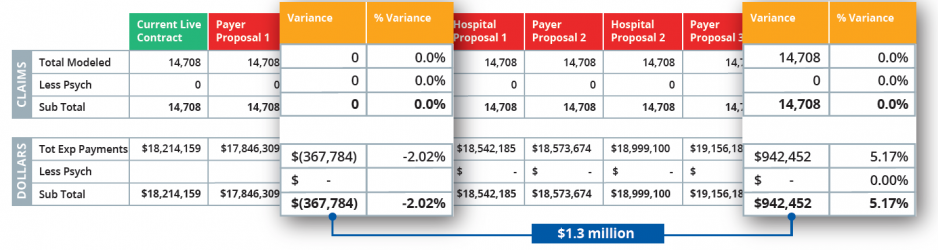 Direct Comparison - Payer Contracting