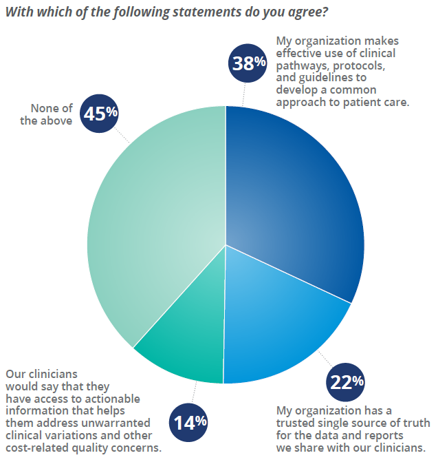 Indicators of Physician Engagement