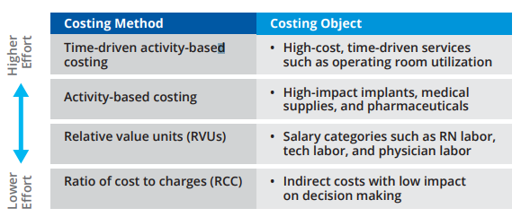 Figure 13: A Tiered Approach to Costing