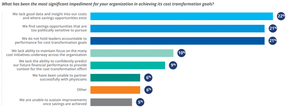 Figure 14: Impediments to Achieving Cost Transformation Goals