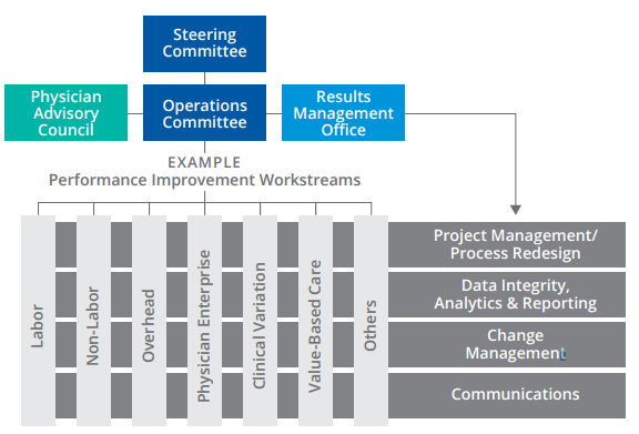 Figure 17: Role of a Results Management Office in a Performance Improvement Structure