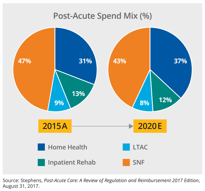 Figure 2: GROWTH IN HOME HEALTH'S SHARE OF POST-ACUTE EXPENDITURES