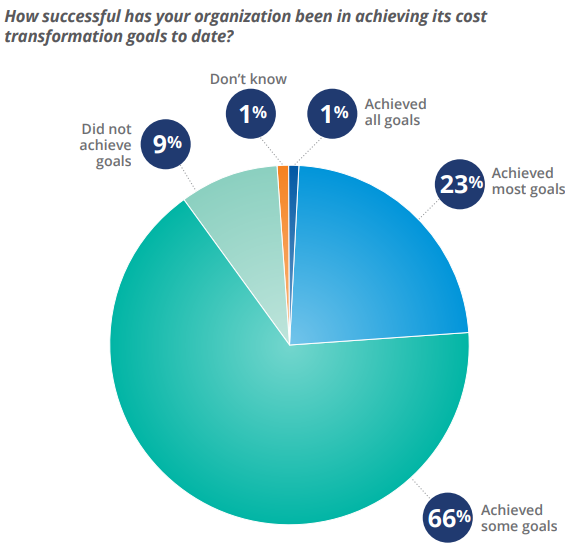 Figure 6: Success in Achieving Cost Transformation Goals