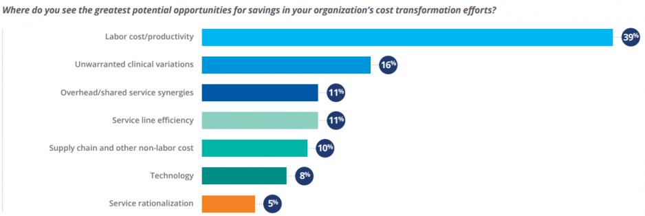 Figure 7: Areas with Greatest Potential Cost Savings