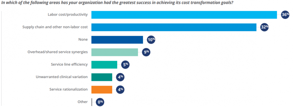 Figure 8: Areas of Greatest Cost Transformation Success