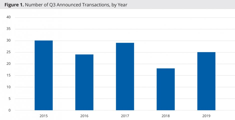 Number of Q3 Announced Transactions, by Year
