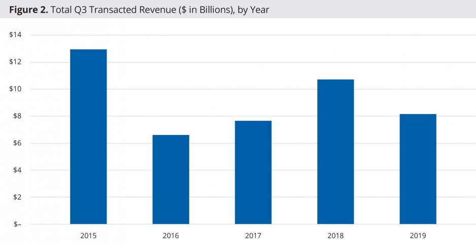 2. Total Q3 Transacted Revenue ($ in Billions), by Year