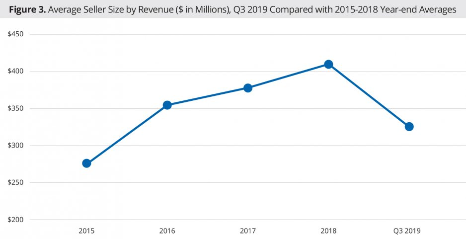 Average Seller Size by Revenue ($ in Millions), Q3 2019 Compared with 2015-2018 Year-end Averages