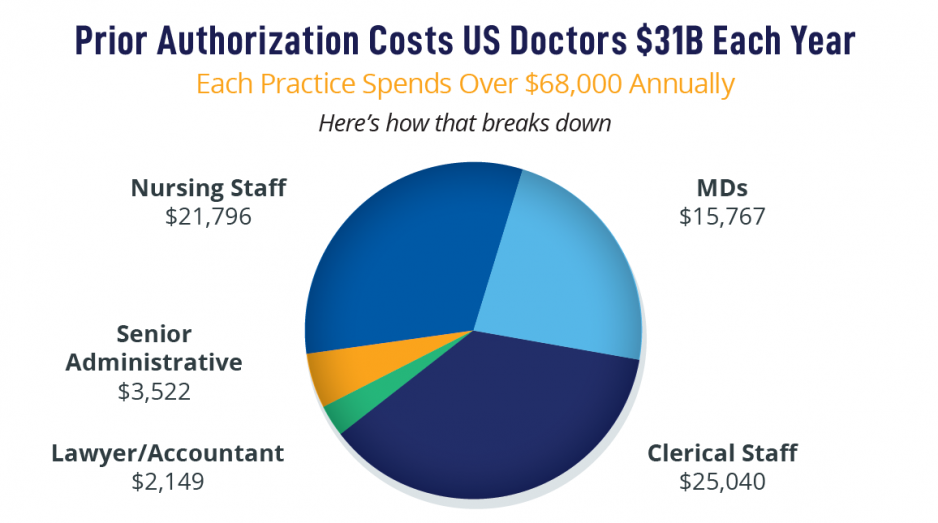 Prior authorization costs for doctors