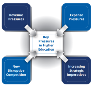 Key pressures on higher education institutions