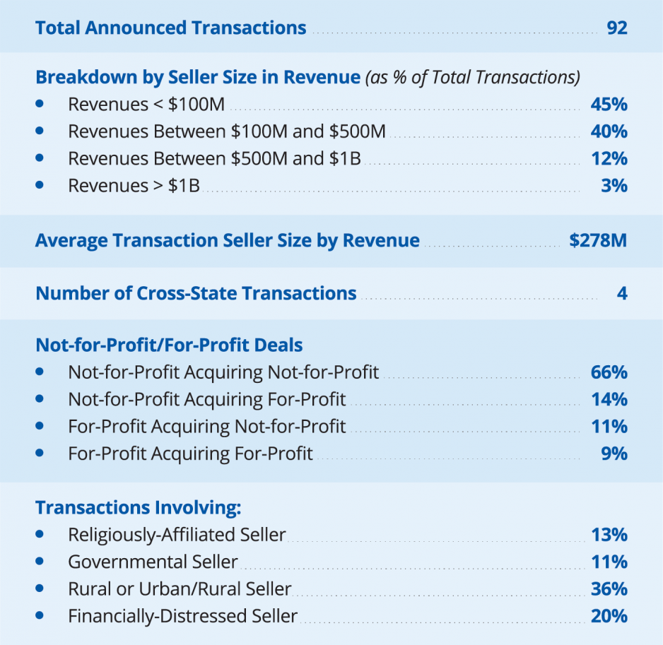 2019 Hospital and Health System Transactions by the Numbers