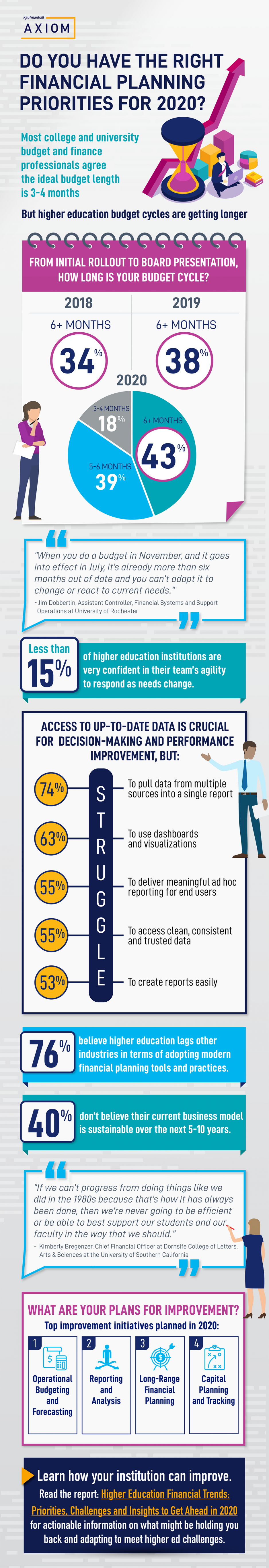 Higher Education Priorities for 2020 - Infographic