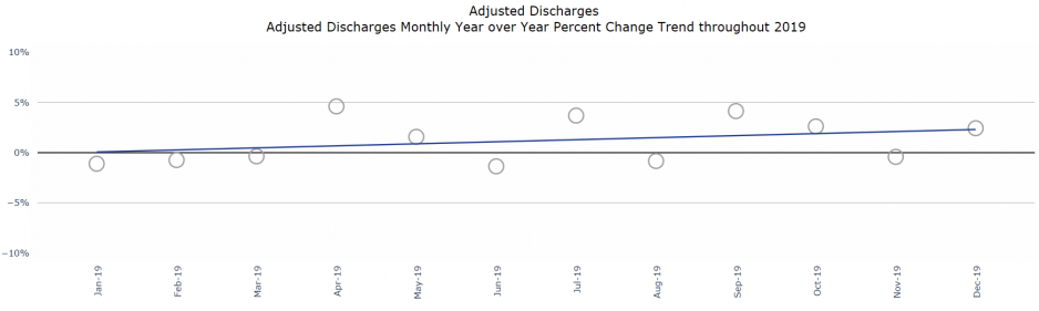 Figure 1: Adjusted discharges monthly year over year percentage change trend throughout 2019