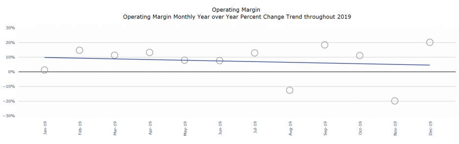 Figure 3: Operating Margin Monthly Year over Year Percentage Change Trend Throughout 2019