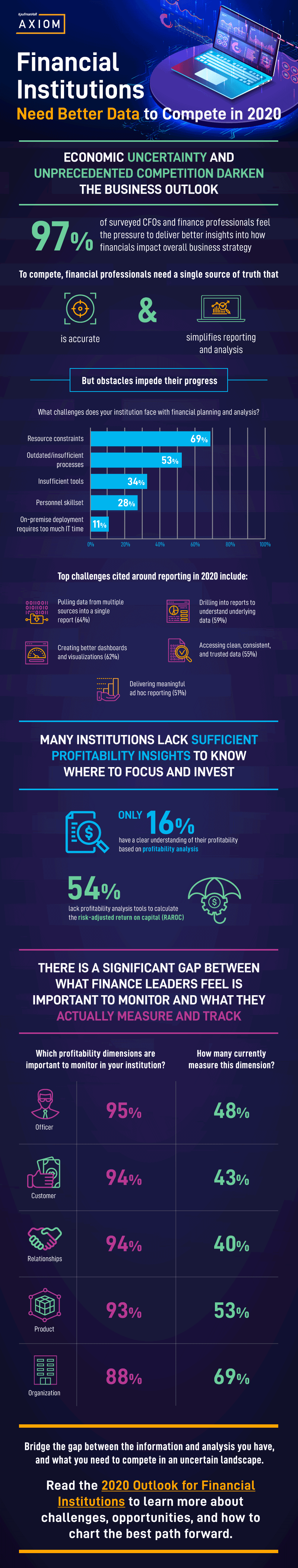 Infographic: 2020 Financial Outlook