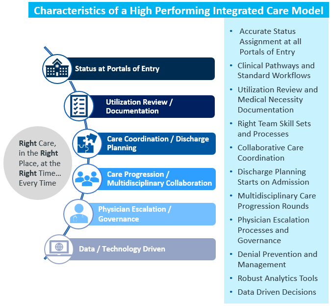Characteristics of a high-performing integrated care model