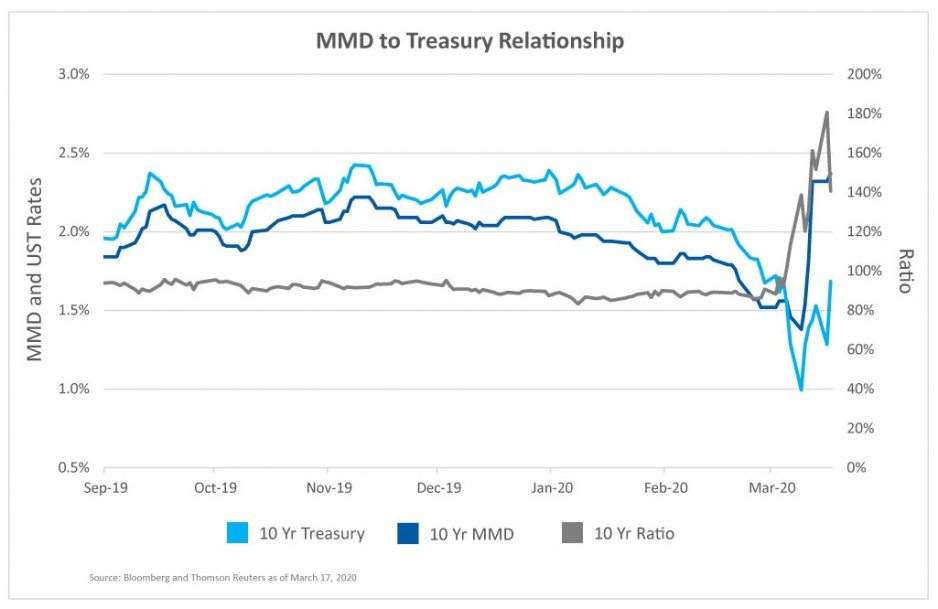 MMD to Treasury Relationship